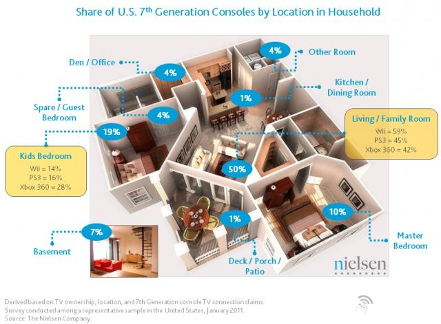 Nielsen Survey Shows More Wiis in Living Rooms, More 360s in Bedrooms