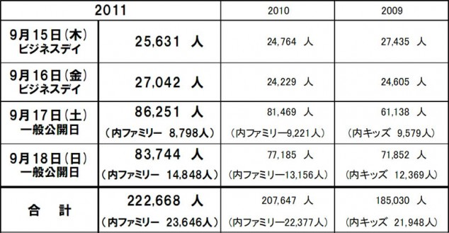 TGS 2011: Tokyo Game Show 2011 Breaks Visitor Records, Shows Signs of Recovery. 2012 Dates Announced
