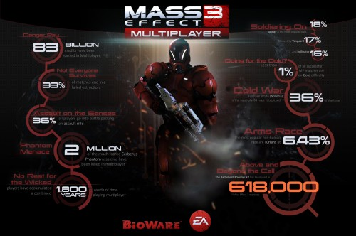 Unlock Special Gear in Mass Effect 3 Multiplayer During N7 Challenge Weekend