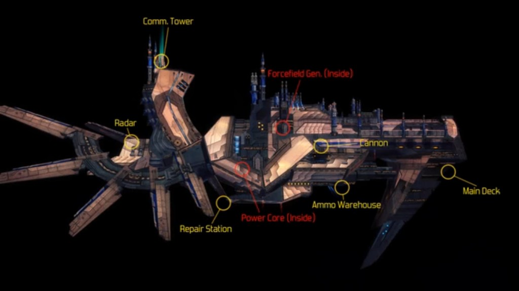 GoD Factory - Wingmen - Carrier Sections