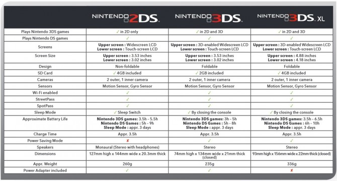 3DS_2DS Chart