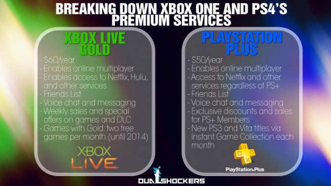 xbox live and ps4 infograph
