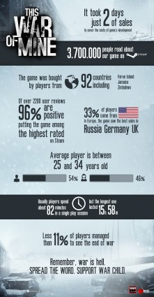this-war-of-mine-infographic