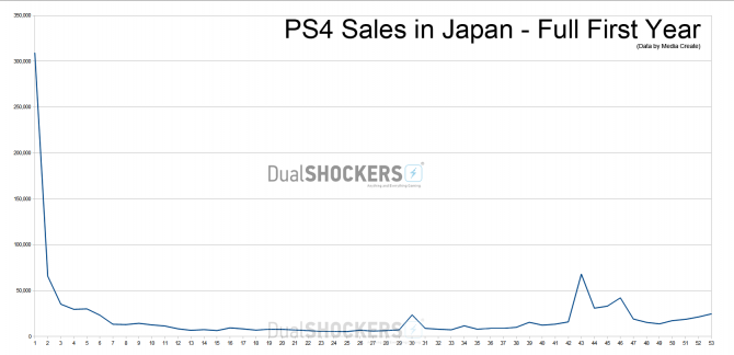 PS4_FullYearSales_2