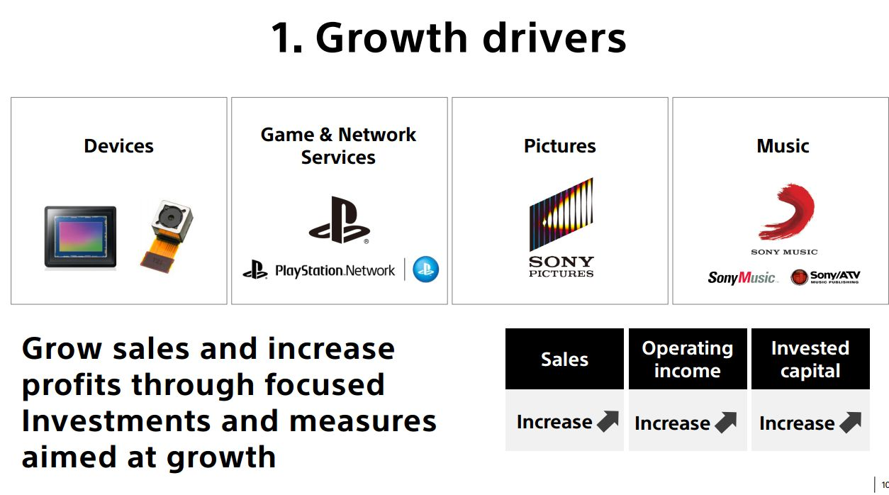 sony playstation positioning strategy When sony nominated kaz hirai to lead the corporation, he laid out an  but the  combination of affordable playstation hardware, psvr and game  have paid off , and sony's in a much better position as a consequence.