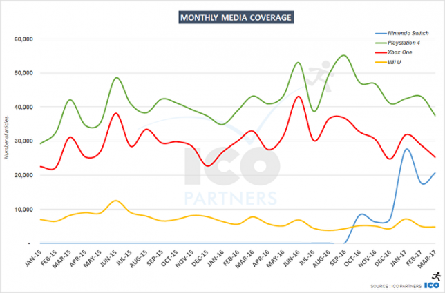 PS4 Still Leading in Media Coverage According to a New ICO Partners Report