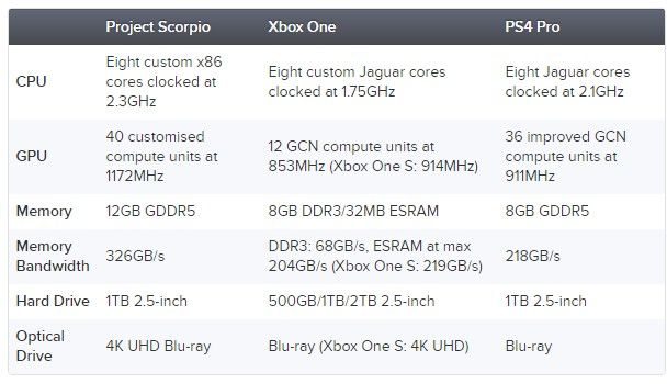 Project Scorpio Specs Revealed and Compared With PS4 Pro and Xbox One: it's Impressive
