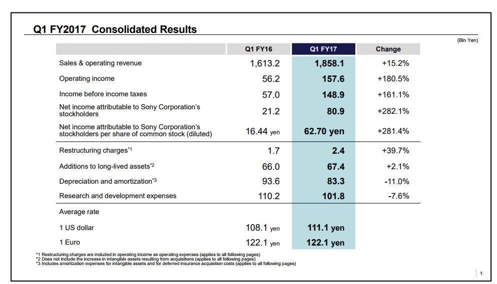 63.3 Million PS4 Shipped by Sony by June 30th; PlayStation Revenue Increases, but Income Drops