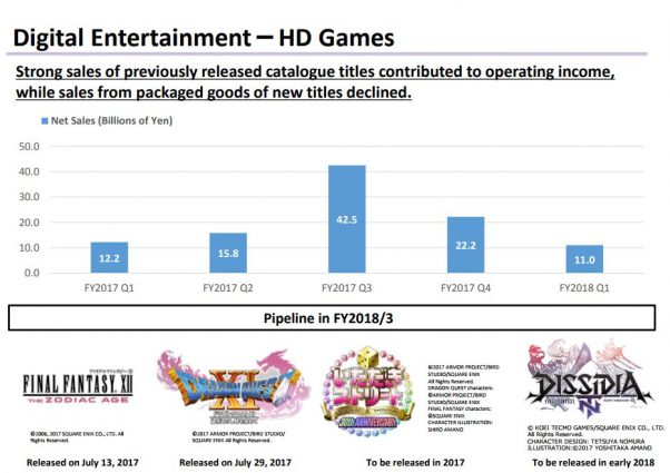 Square Enix Announces Solid Results thanks to Nier: Automata, Final Fantasy XIV and More