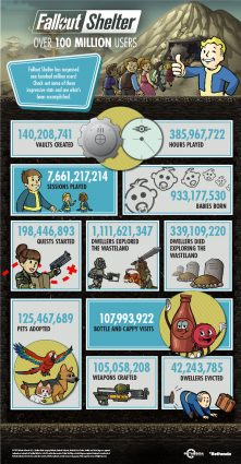 Fallout Shelter Has Passed 100 Million Players Across All Platforms