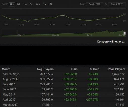 PlayerUnknown's Battlegrounds Finally Passes 1 Million Concurrent Users on Steam
