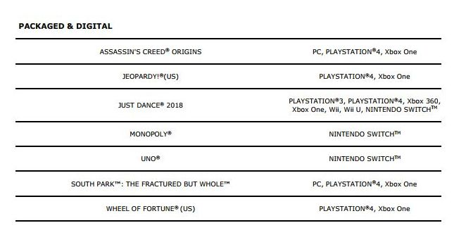 PS4 Keeps Dominating Ubisoft's Sales; Xbox One Follows, but Nintendo Switch Debuts Strongly at 12%